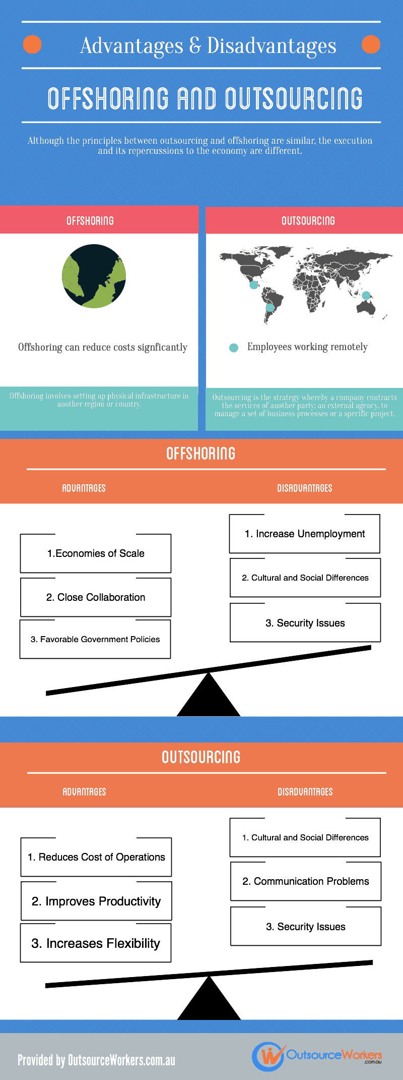 offshoring and outsourcing infographic
