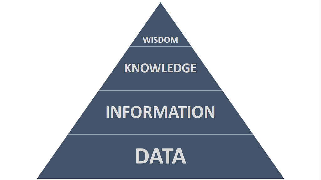 Business Intelligence Data Entry Image in Outsource Workers - Pyramid of Data for Wisdom Data and Information