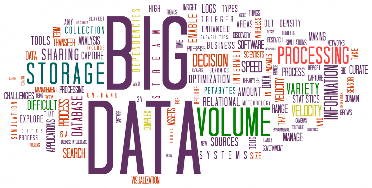 Data Capturing Image in Outsource Workers Big Data Word Cloud