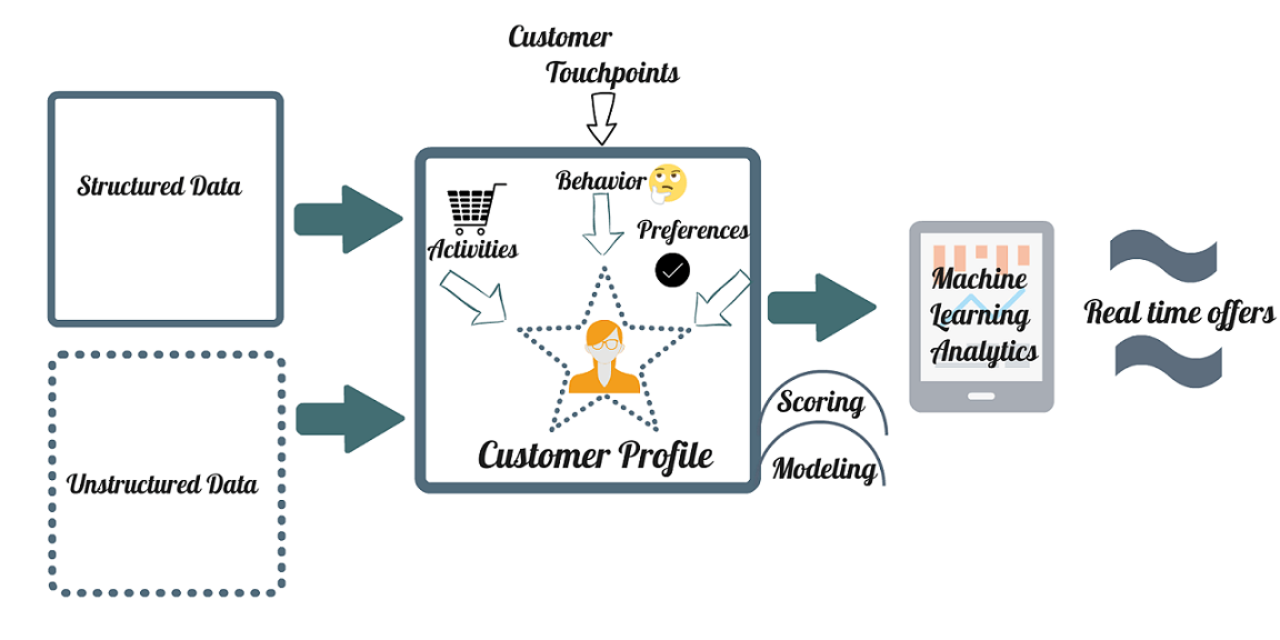 https://outsourceworkers.com.au/wp-content/uploads/2020/07/Data-Capturing-Image-in-Outsource-Workers-Predictive-Attributes-Customer-Touchpoints-Profile.png