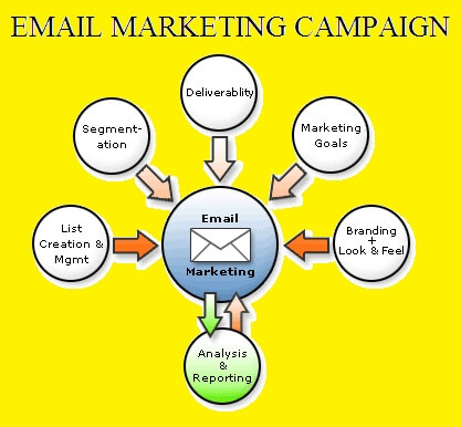 Email Marketing Planning Image in Outsource Workers - Email Marketing Campaign Illustration Image